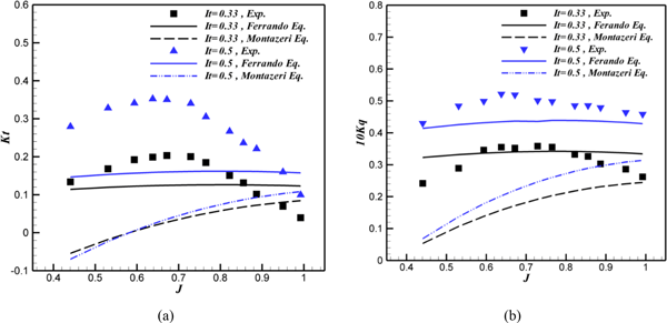 MS - Experimental study of immersion ratio and shaft