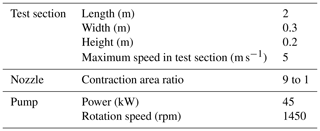 MS - Experimental study of immersion ratio and shaft inclination