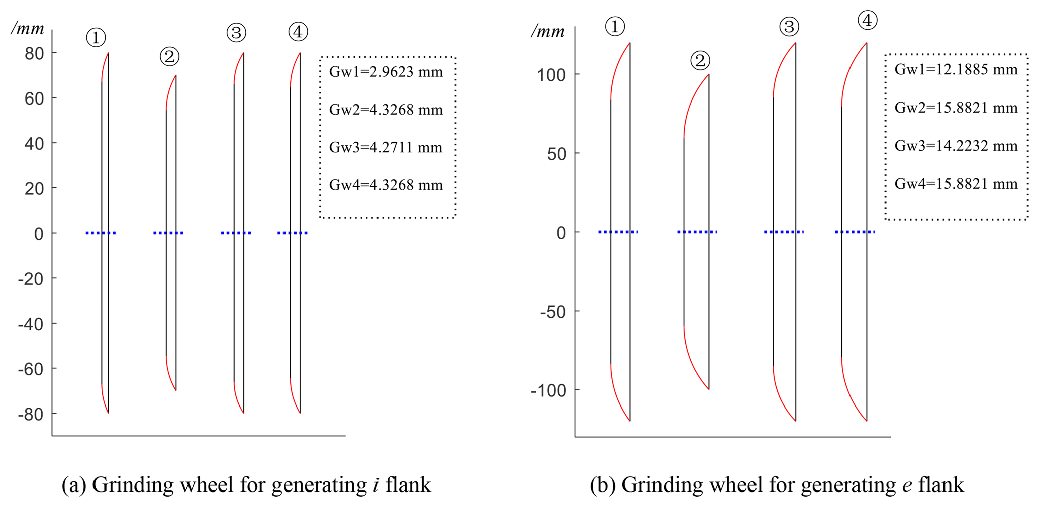 MS - Influence of grinding wheel parameters on the meshing
