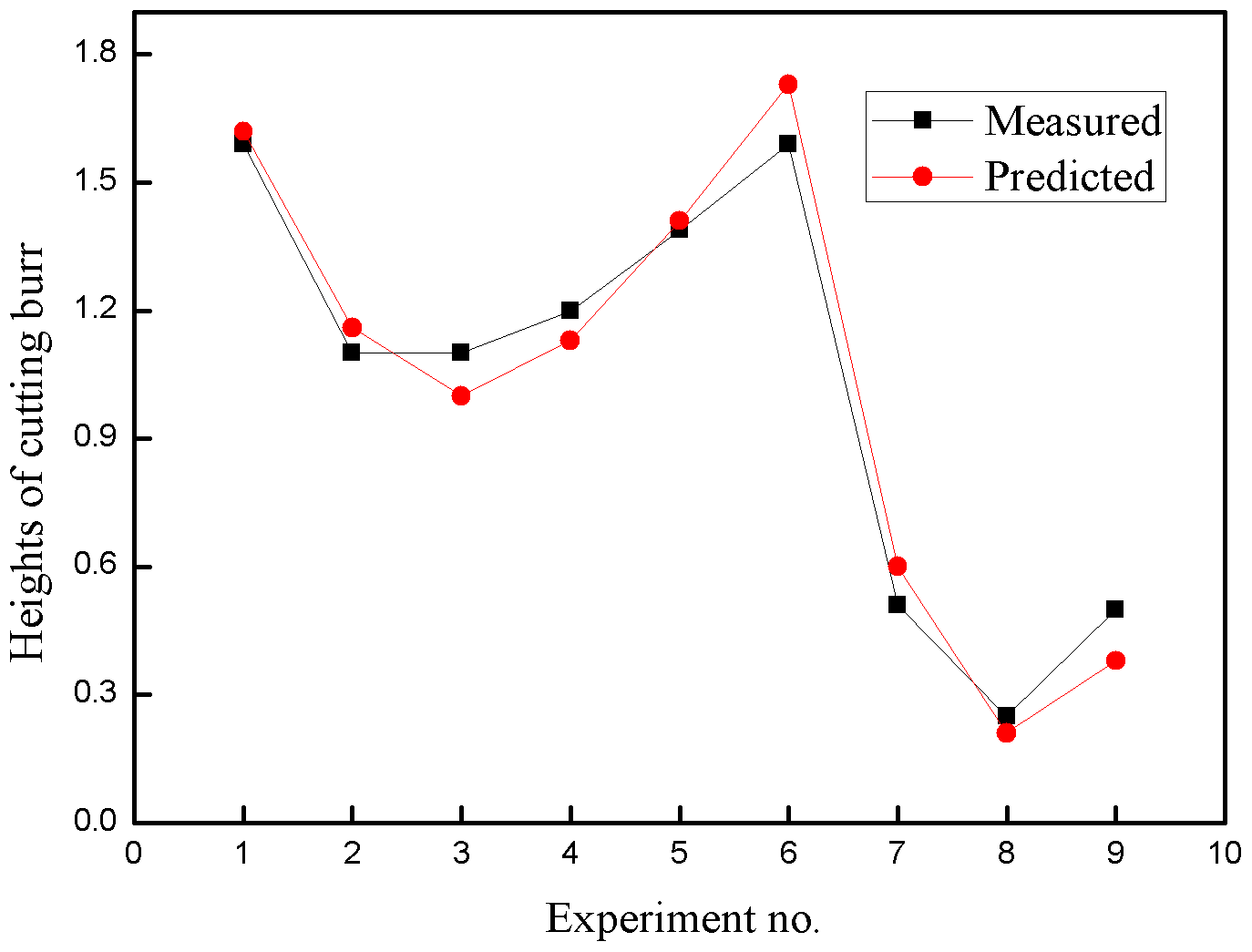 MS - Estimation of tool life and cutting burr in high speed