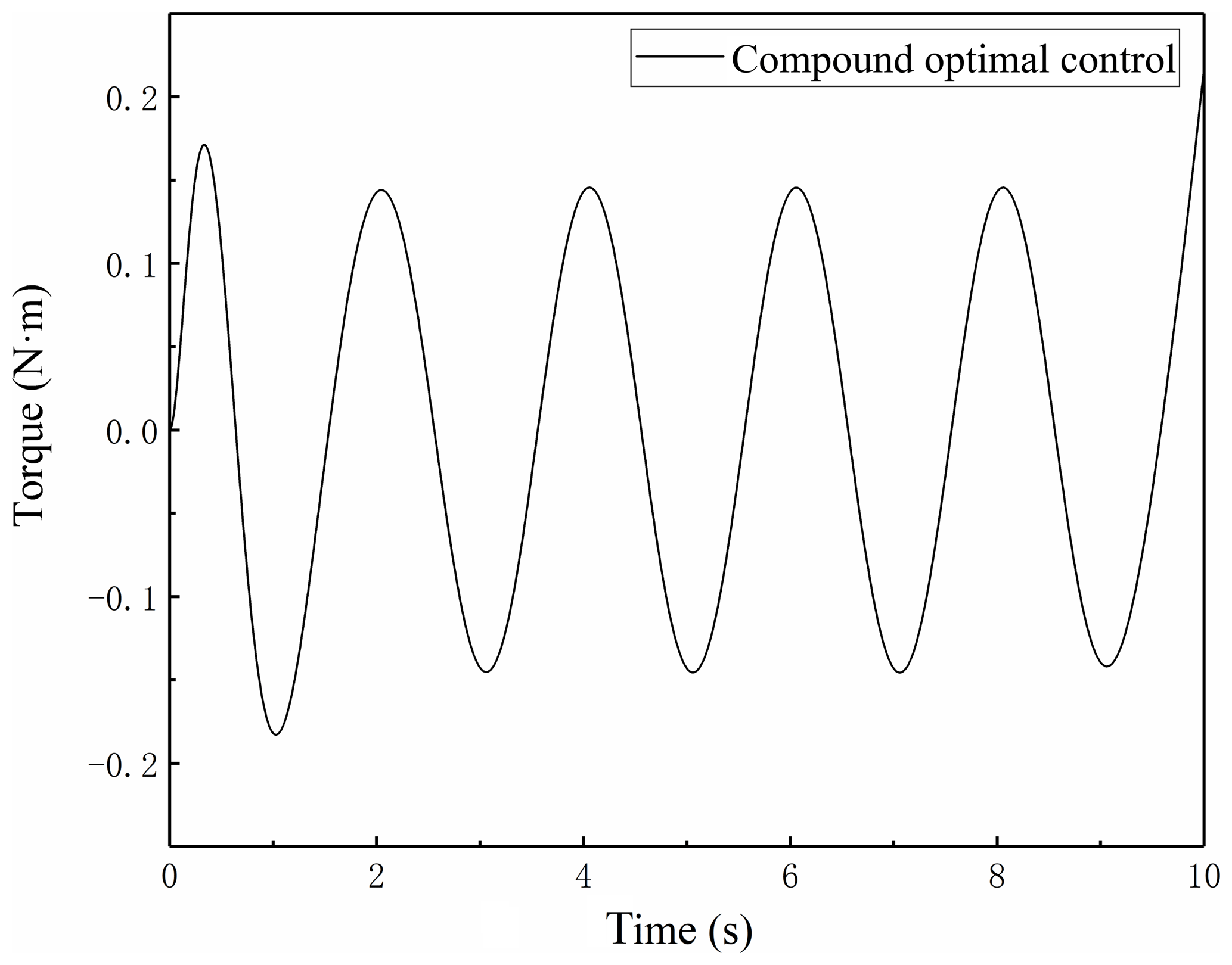 MS - Compound optimal control of harmonic drive considering